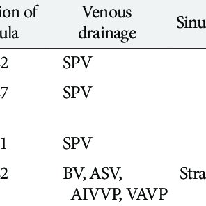 Schematic drawing of the hemodynamic types of the SPS