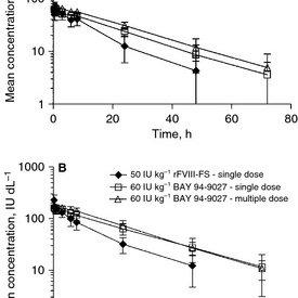 (PDF) Phase I study of BAY 94-9027, a PEGylated B-domain