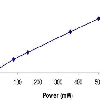 (PDF) A Novel Sensor for VOCs Using Nanostructured ZnO and