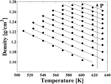 Experimental PVT data for PEI (full circles). Lines