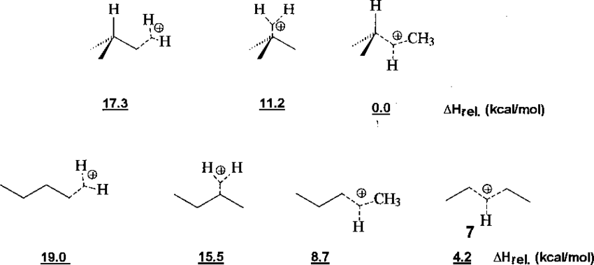 Estabilidade relativa dos íons butônio (C 4 H 11