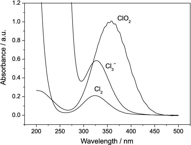 UV-Vis spectra of some chlorine containing inorganic