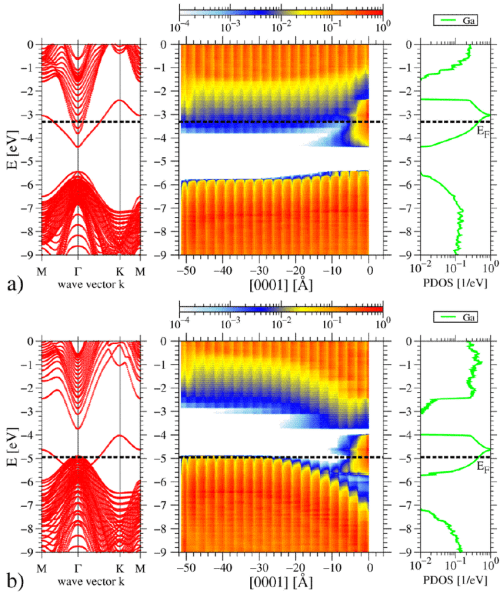 small resolution of dispersion relations left space alignment of the bands derived from atom projected density