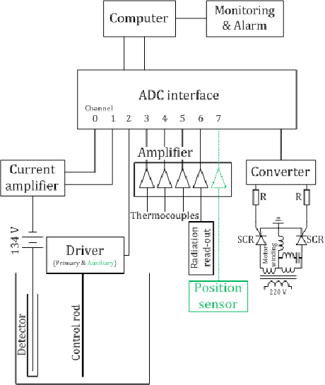 Block diagram of the control system (magnetic levitation