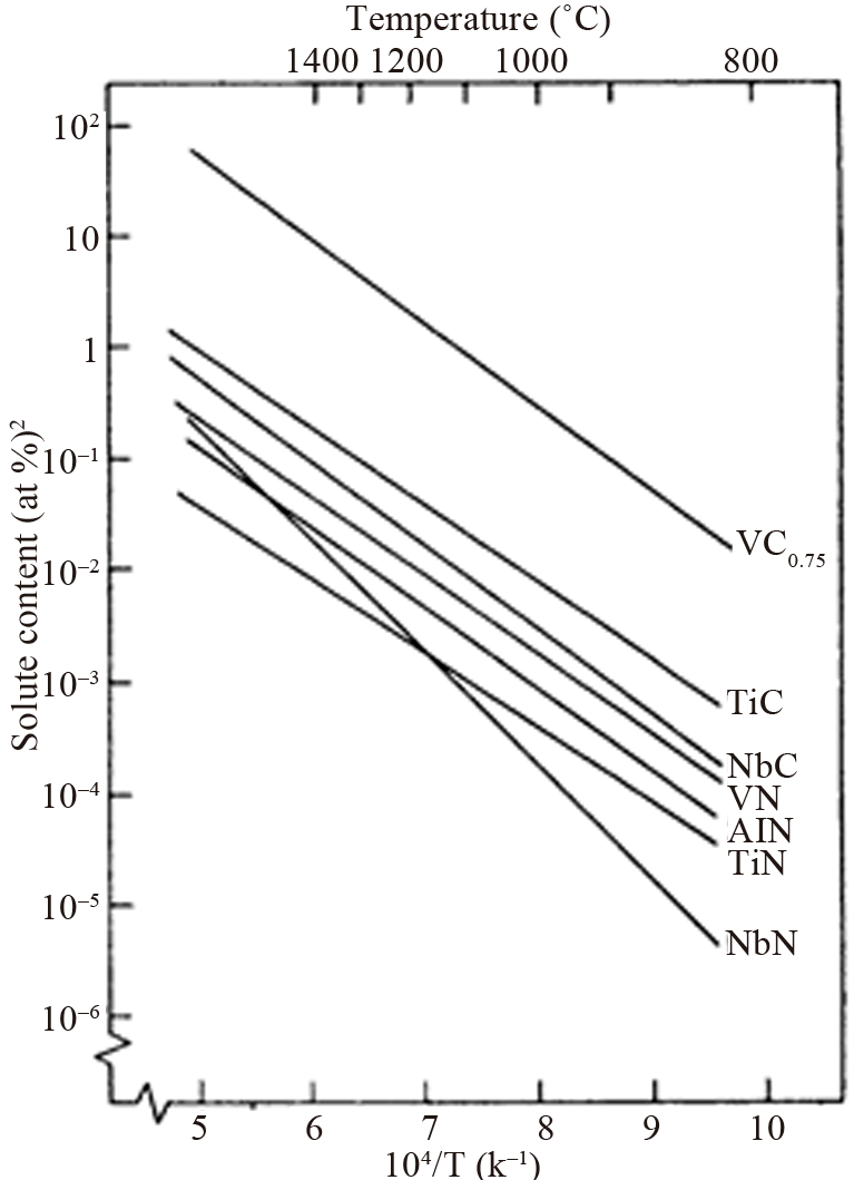 Solubility products of carbides and nitrides in austenite