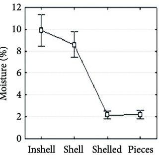 High Performance Liquid Chromatography (HPLC) Chromatogram