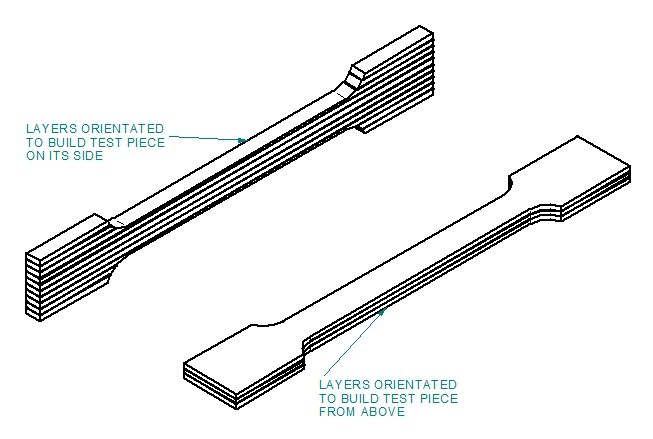 Different build orientations used to manufacture tensile