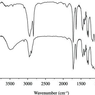 FTIR spectra. (a) N-methylolmaleimide, (b) N-chloromethyl