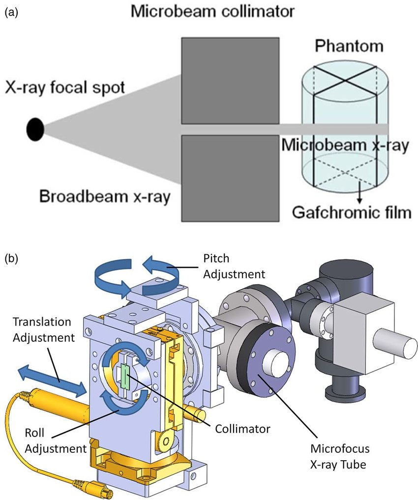 medium resolution of a diagram illustrating the process of microbeam irradiation using ray collimator diagram further ct scan machine diagram further x ray