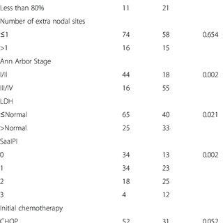 (PDF) Peripheral blood lymphocyte/monocyte ratio at the