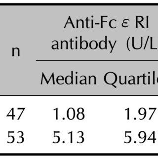 Positive results of Autologous serum skin test: the serum