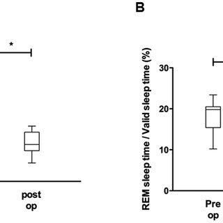 VAS: Visual analogue scale, DISE: Drug-induced sleep