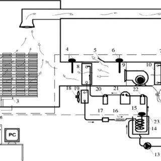 (PDF) Psychrometric analysis of a timber dryer