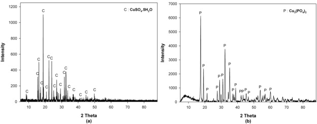 XRD pattern of the a) copper sulfate and b) phosphate salt