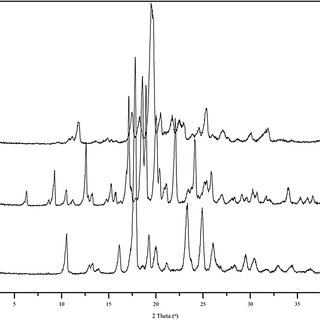 (PDF) Investigation of physicochemical properties and in