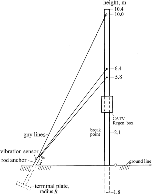 small resolution of a utility pole with guy lines and its soil anchor fitted with a vibration sensor