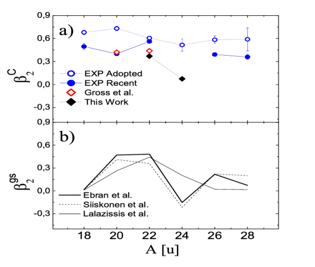 Panel A Quadrupole Deformation Parameter  Ce B Of The Nuclear Charge Download Scientific Diagram