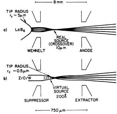 Figure 1 Two electron gun cathode configurations a