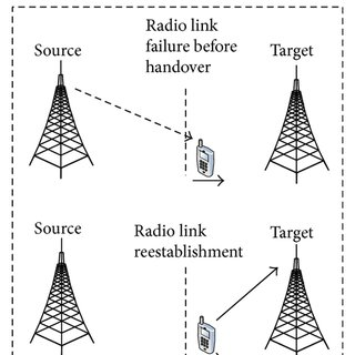 An Optimized Network Selection and Handover Triggering