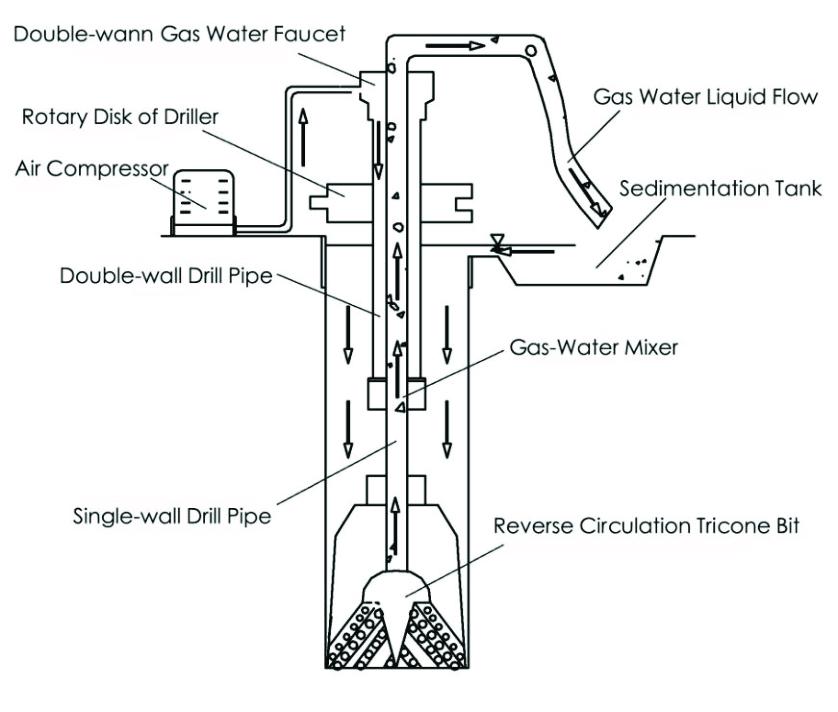 Reverse Circulation Drilling Technology Principle Diagram