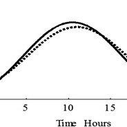 (PDF) Body-temperature circadian rhythm in 67 patients
