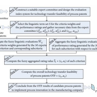 Procedure for technology transfer feasibility evaluation