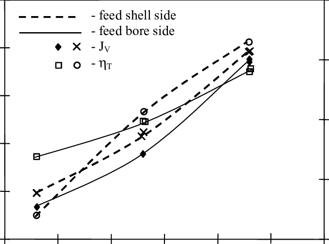 The influence of feed temperature and flow side on the