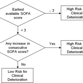 Clinical decision rule which incorporate both earliest