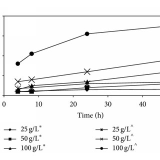 Yield of bioethanol after 48 h fermentation of microalgal