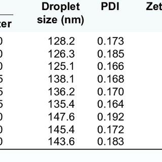 (PDF) Enhanced transdermal permeability of piroxicam