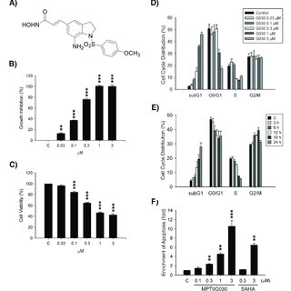 MPT0G030 inhibits histone deacetylase (HDAC) activity. (A