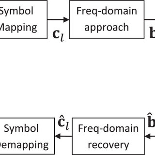 Block diagram of a generalized precoded-OFDM system
