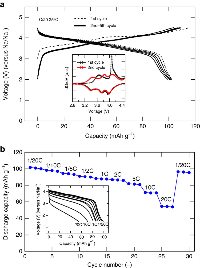 medium resolution of electrode properties of na2 xfe2 so4 3 in na cell a cell diagram for so4