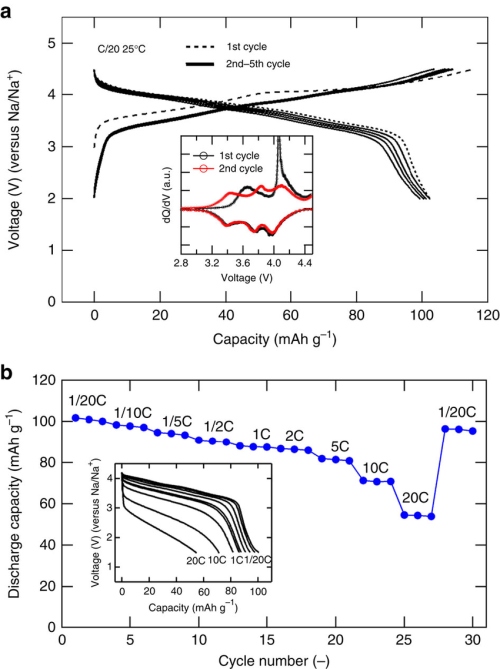 small resolution of electrode properties of na2 xfe2 so4 3 in na cell a cell diagram for so4