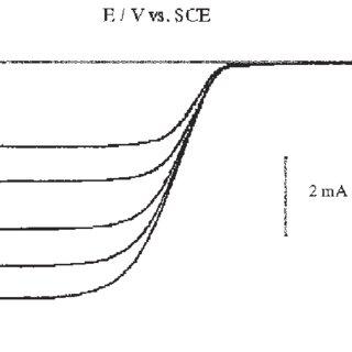 (PDF) Thermodynamic and kinetic behavior of hydrogen
