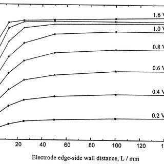 The scheme of the electrochemical cell with plane-parallel electrodes...   Download Scientific Diagram