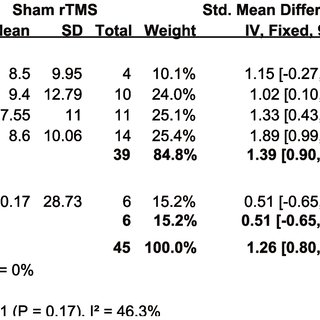 (PDF) Effect of Low-Frequency rTMS on Aphasia in Stroke