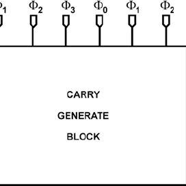 Schematic of an 32bit-carry lookahead adder (32-bit CLA