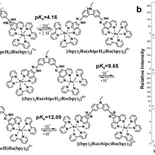 Using Ru(bpy) 3 2+ as a redox-active mediator to