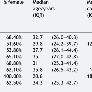 Correlation of the simple endoscopic score for Crohn's