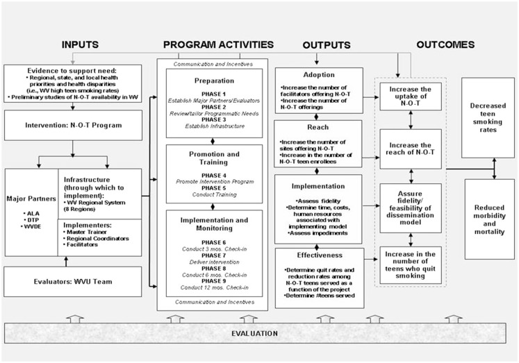 Dissemination trial logic model using key components of