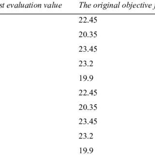 (PDF) Application of Genetic Algorithm in Functional Area
