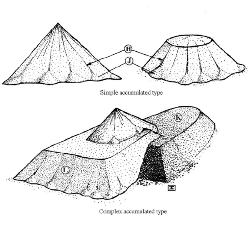 Typical forms of quarry dumps (Dávid & Karancsi, 1999