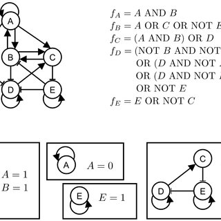 Stable motifs of a logical (Boolean) network. (a) An