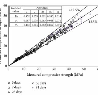 Typical compressive strength development rate of high