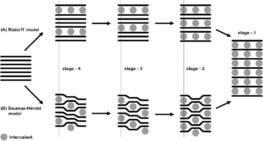 A schematic of the (A) R ¨ udorff and (B) Daumas-H ´ erold
