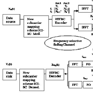 (PDF) Performance of MIMO-OFDM system using Linear Maximum