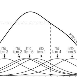 (PDF) Virtudes y limitaciones de la teoría de respuesta al