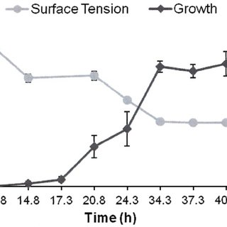 HPLC analysis showing the utilization of DBT-sulfone by