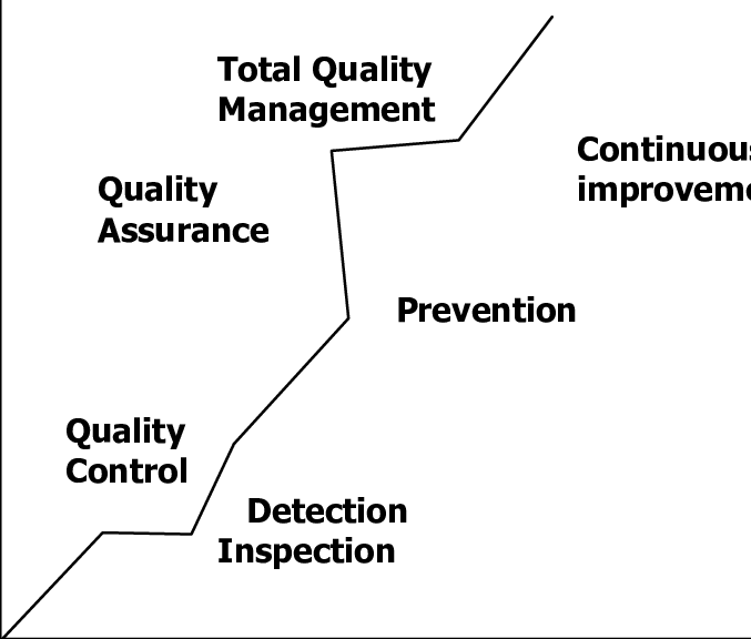 Hierarchy of quality Concepts Source: developing a total